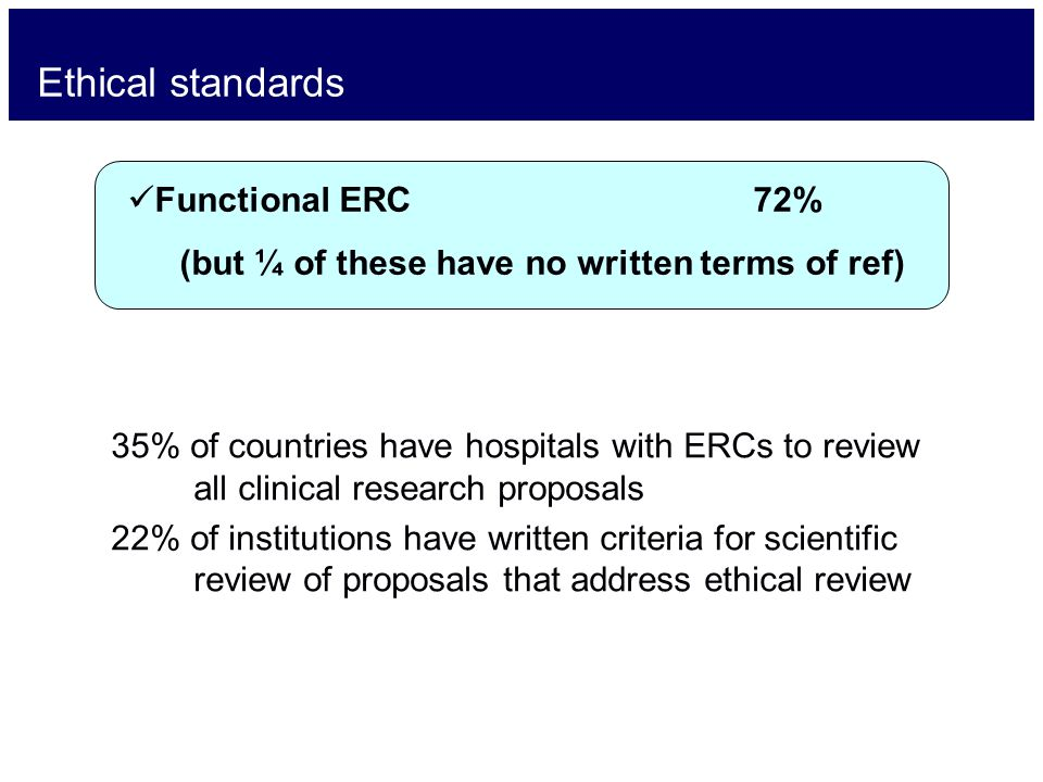 Ethical standards Functional ERC 72% (but ¼ of these have no written terms of ref) 35% of countries have hospitals with ERCs to review all clinical research proposals 22% of institutions have written criteria for scientific review of proposals that address ethical review