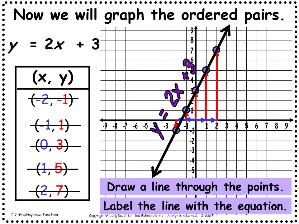 Copyright ©, Long Beach Unified School District. All rights reserved. - Grade 7 Now we will graph the ordered pairs. y = 2x + 3 7-3 Graphing linear Fu