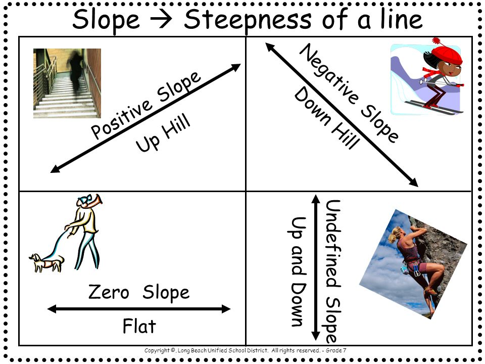 Copyright ©, Long Beach Unified School District. All rights reserved. - Grade 7 Undefined Slope Up and Down Slope Steepness of a line Positive Slope U