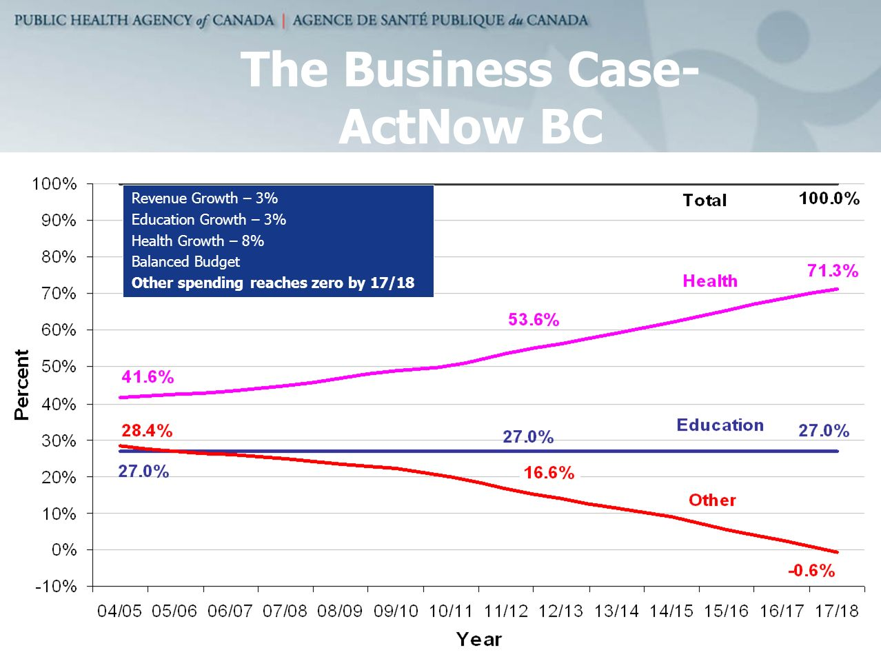 The Business Case- ActNow BC Revenue Growth – 3% Education Growth – 3% Health Growth – 8% Balanced Budget Other spending reaches zero by 17/18