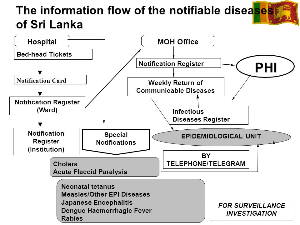 The information flow of the notifiable diseases of Sri Lanka HospitalMOH Office Bed-head Tickets Notification Card Notification Register (Ward) Notifi