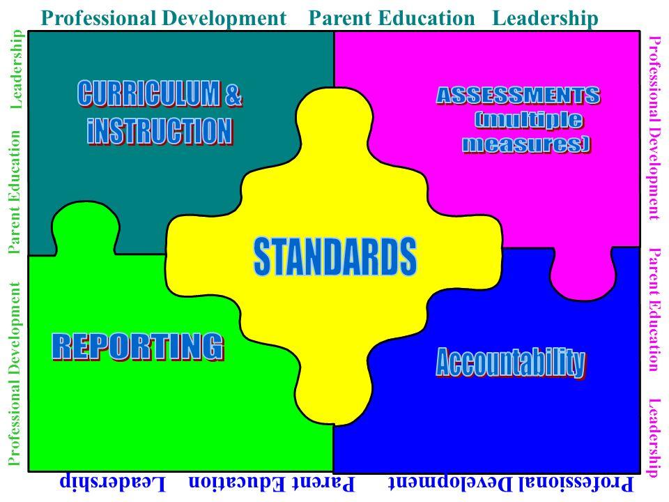 Professional Development Parent Education Leadership Professional Development Parent Education Leadership Professional Development Professional Develo