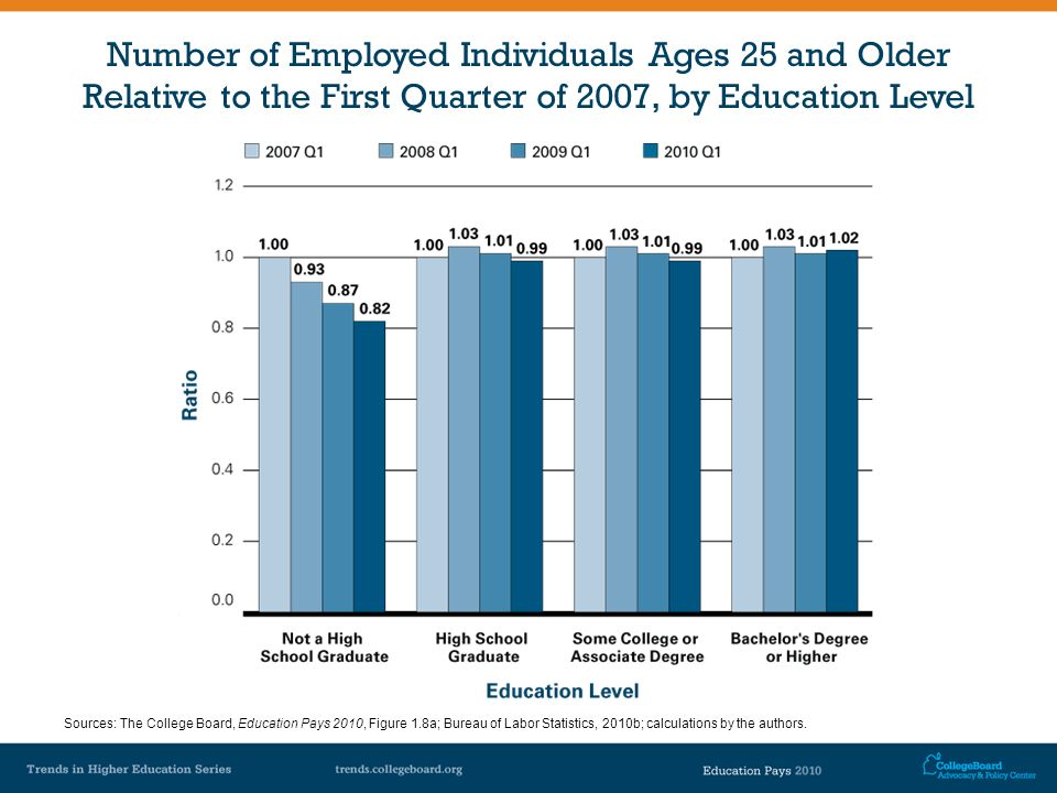 Number of Employed Individuals Ages 25 and Older Relative to the First Quarter of 2007, by Education Level Sources: The College Board, Education Pays