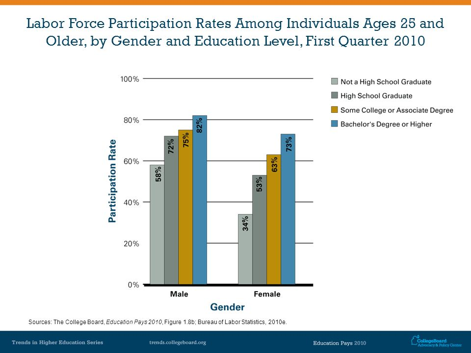 Labor Force Participation Rates Among Individuals Ages 25 and Older, by Gender and Education Level, First Quarter 2010 Sources: The College Board, Edu