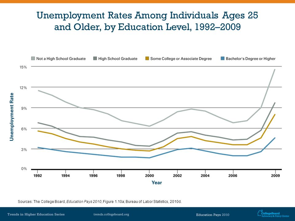 Unemployment Rates Among Individuals Ages 25 and Older, by Education Level, 1992–2009 Sources: The College Board, Education Pays 2010, Figure 1.10a; B