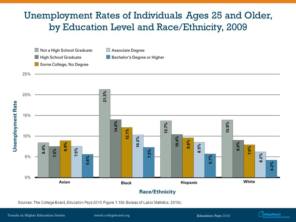 Unemployment Rates of Individuals Ages 25 and Older, by Education Level and Race/Ethnicity, 2009 Sources: The College Board, Education Pays 2010, Figu