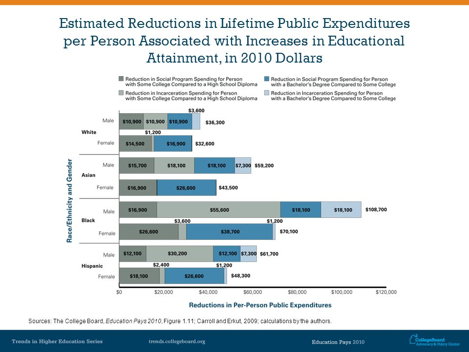 Estimated Reductions in Lifetime Public Expenditures per Person Associated with Increases in Educational Attainment, in 2010 Dollars Sources: The Coll