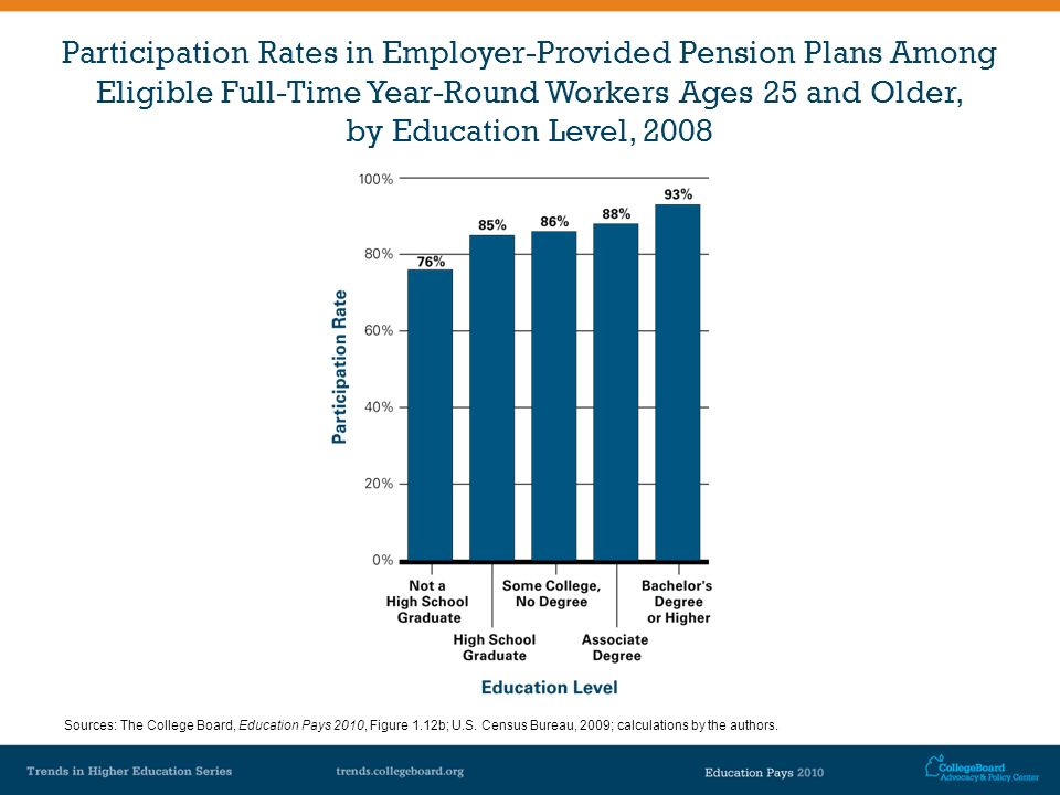 Participation Rates in Employer-Provided Pension Plans Among Eligible Full-Time Year-Round Workers Ages 25 and Older, by Education Level, 2008 Sources