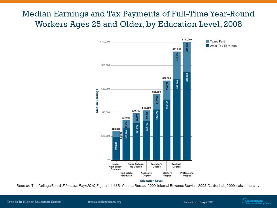 Median Earnings and Tax Payments of Full-Time Year-Round Workers Ages 25 and Older, by Education Level, 2008 Sources: The College Board, Education Pay