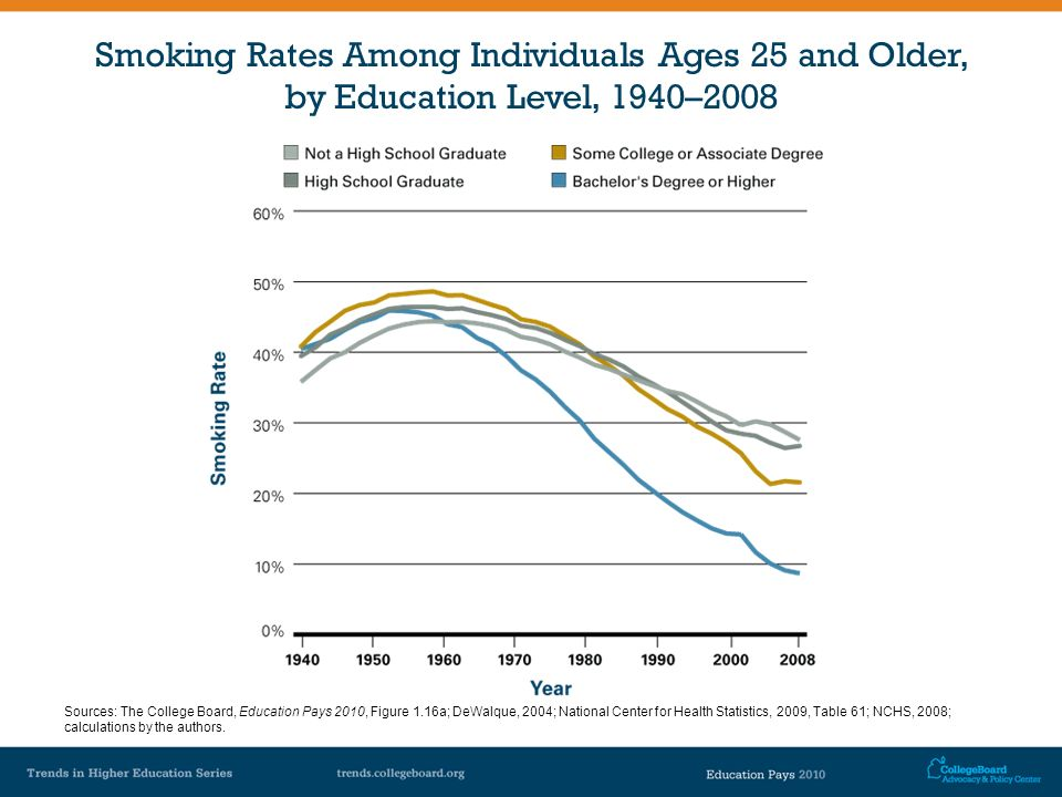 Smoking Rates Among Individuals Ages 25 and Older, by Education Level, 1940–2008 Sources: The College Board, Education Pays 2010, Figure 1.16a; DeWalq