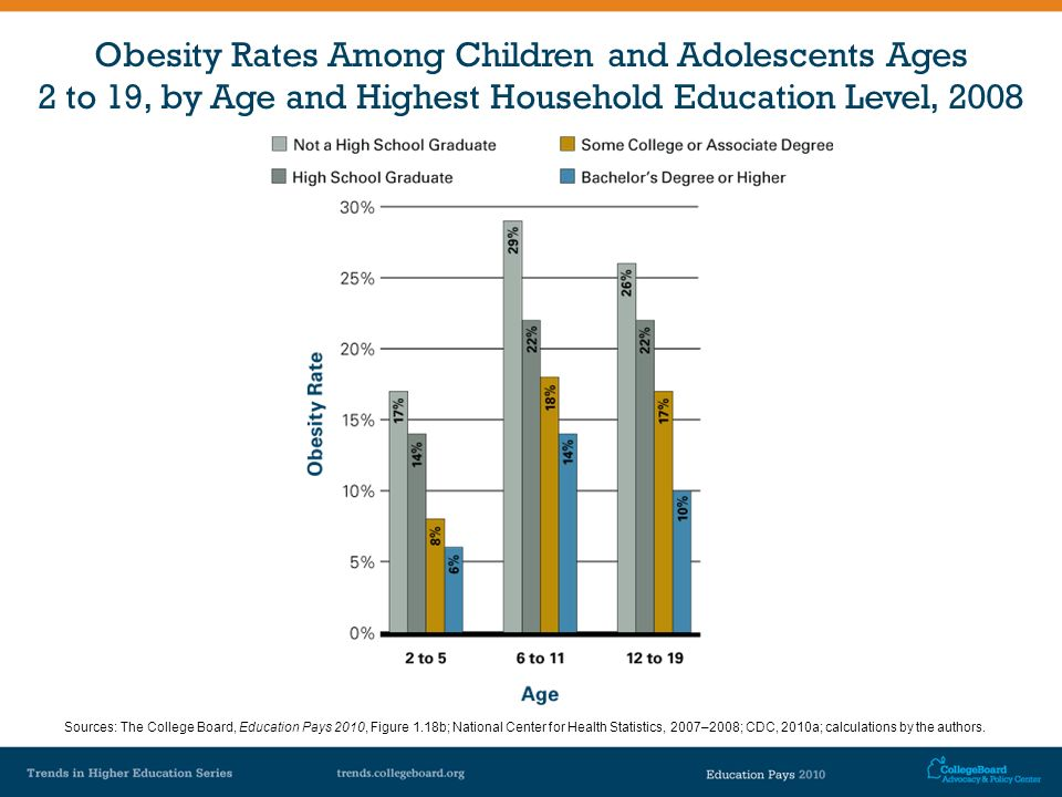 Obesity Rates Among Children and Adolescents Ages 2 to 19, by Age and Highest Household Education Level, 2008 Sources: The College Board, Education Pa