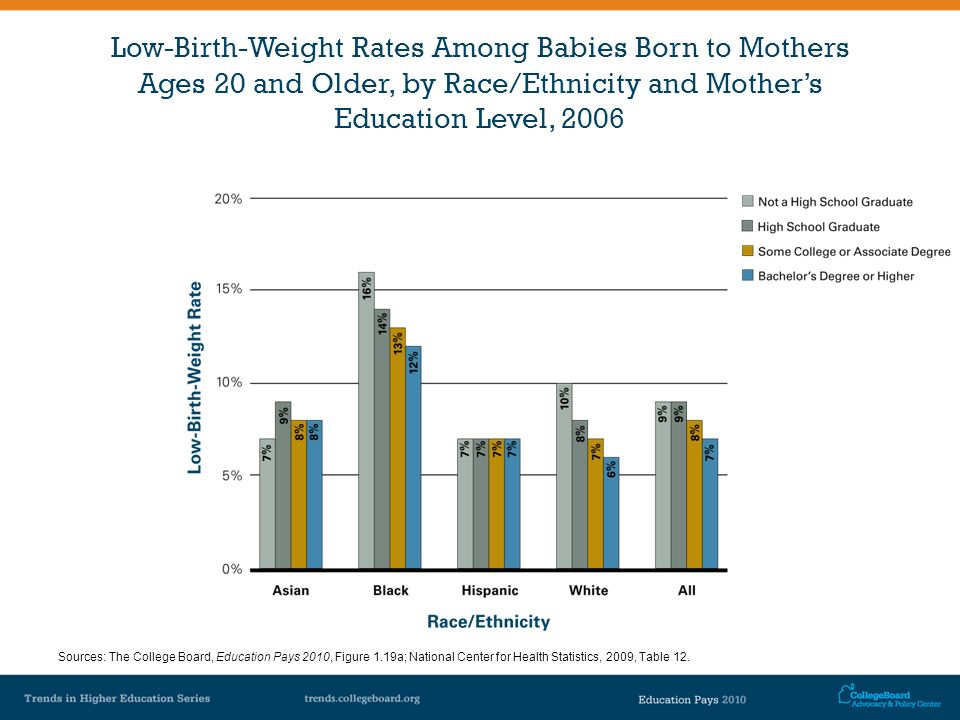 Low-Birth-Weight Rates Among Babies Born to Mothers Ages 20 and Older, by Race/Ethnicity and Mothers Education Level, 2006 Sources: The College Board,