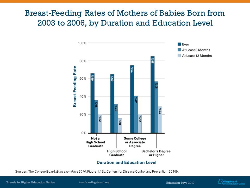 Breast-Feeding Rates of Mothers of Babies Born from 2003 to 2006, by Duration and Education Level Sources: The College Board, Education Pays 2010, Fig
