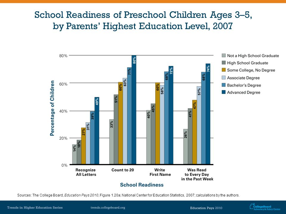 School Readiness of Preschool Children Ages 3–5, by Parents Highest Education Level, 2007 Sources: The College Board, Education Pays 2010, Figure 1.20