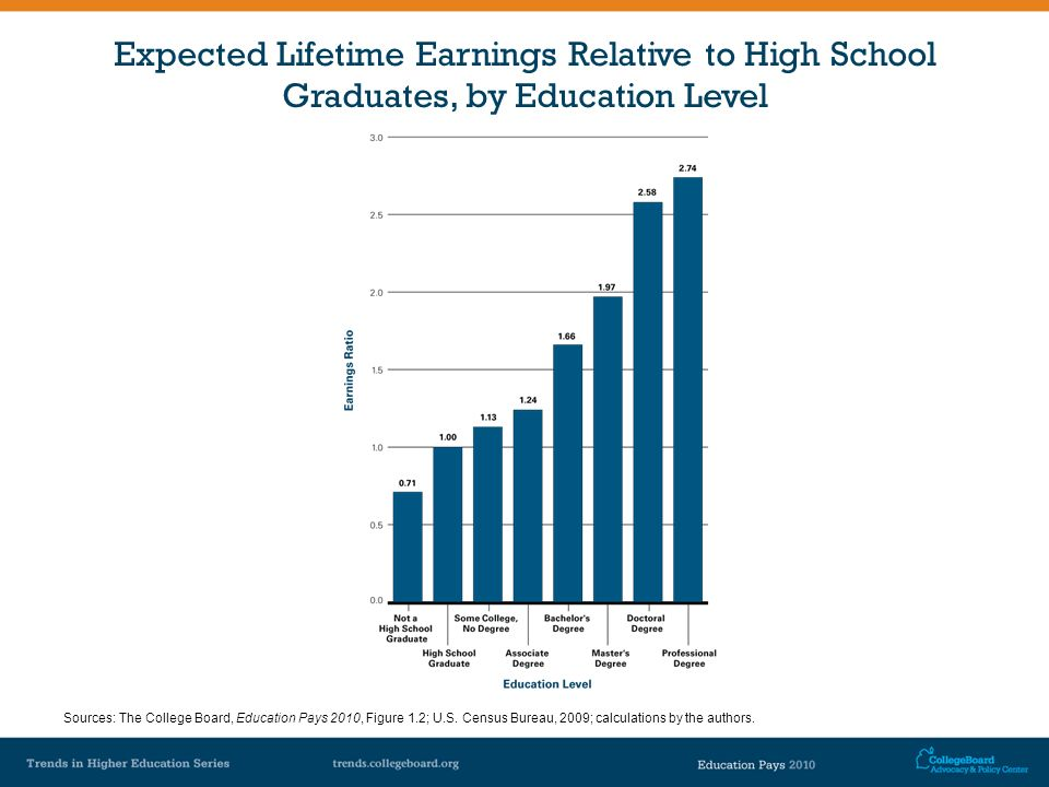 Expected Lifetime Earnings Relative to High School Graduates, by Education Level Sources: The College Board, Education Pays 2010, Figure 1.2; U.S. Cen