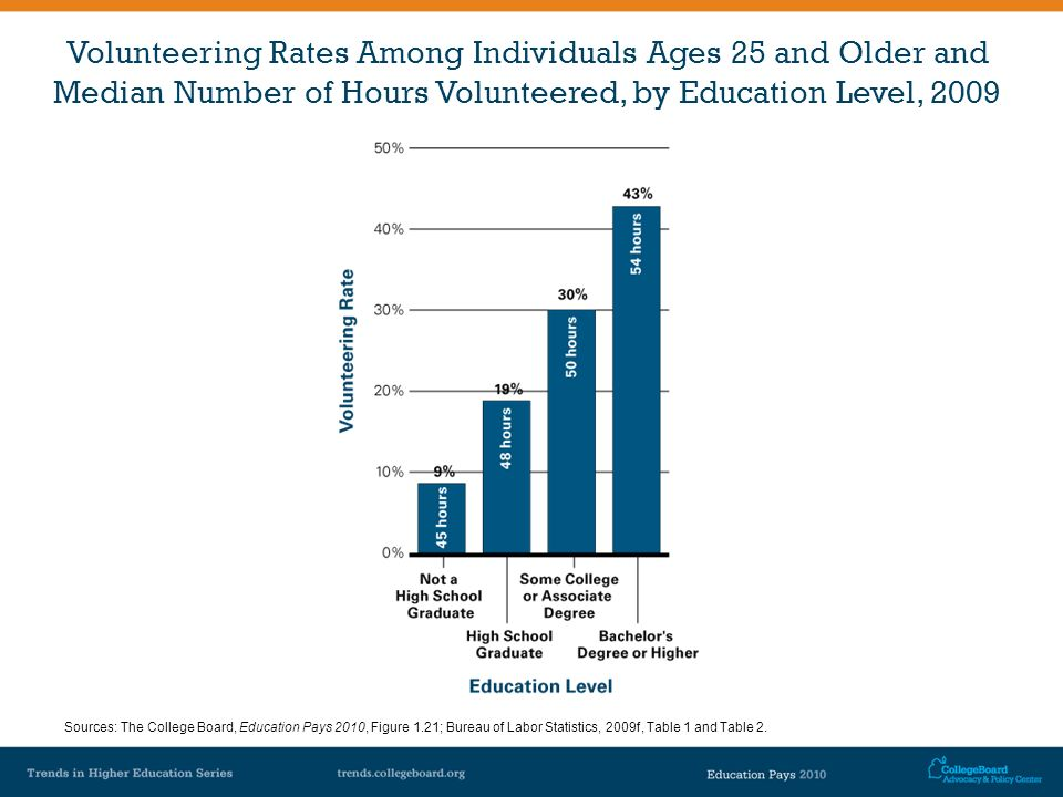 Volunteering Rates Among Individuals Ages 25 and Older and Median Number of Hours Volunteered, by Education Level, 2009 Sources: The College Board, Ed