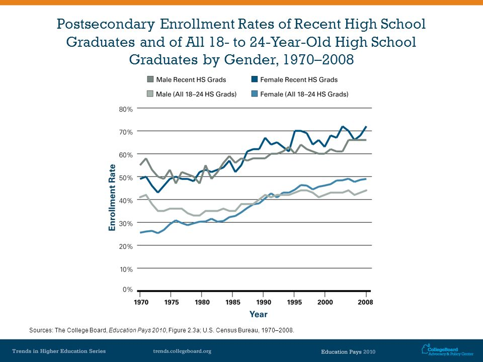 Postsecondary Enrollment Rates of Recent High School Graduates and of All 18- to 24-Year-Old High School Graduates by Gender, 1970–2008 Sources: The C
