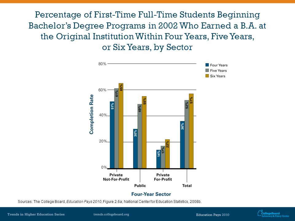 Percentage of First-Time Full-Time Students Beginning Bachelors Degree Programs in 2002 Who Earned a B.A. at the Original Institution Within Four Year
