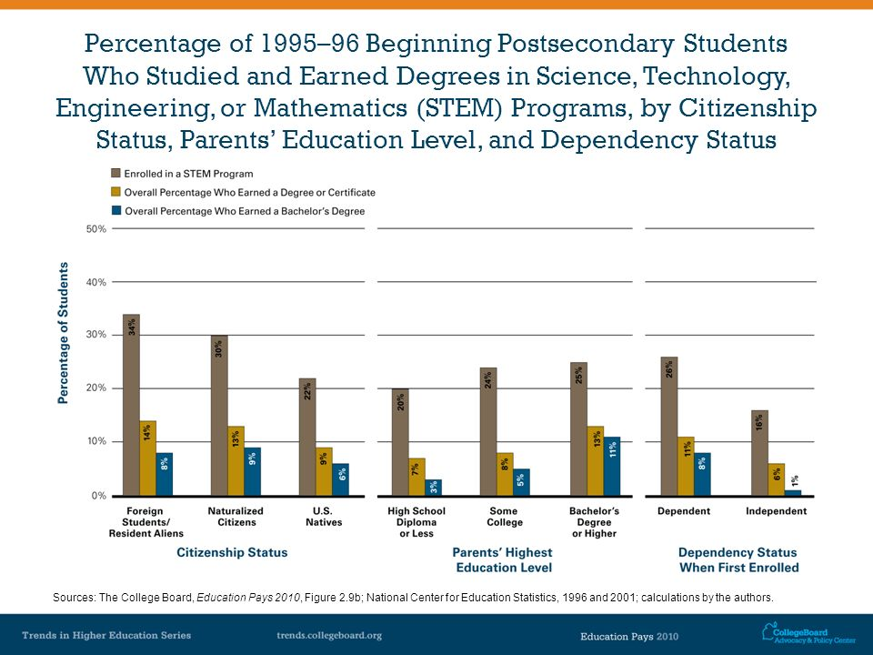 Percentage of 1995–96 Beginning Postsecondary Students Who Studied and Earned Degrees in Science, Technology, Engineering, or Mathematics (STEM) Progr