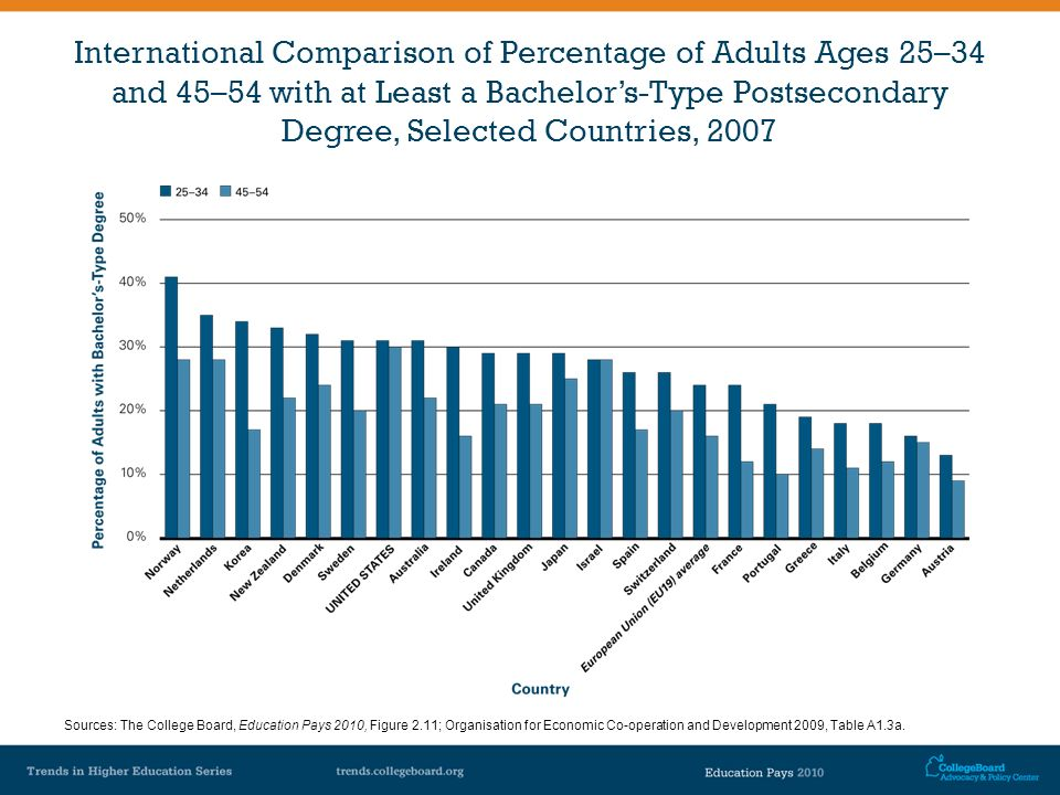 International Comparison of Percentage of Adults Ages 25–34 and 45–54 with at Least a Bachelors-Type Postsecondary Degree, Selected Countries, 2007 So