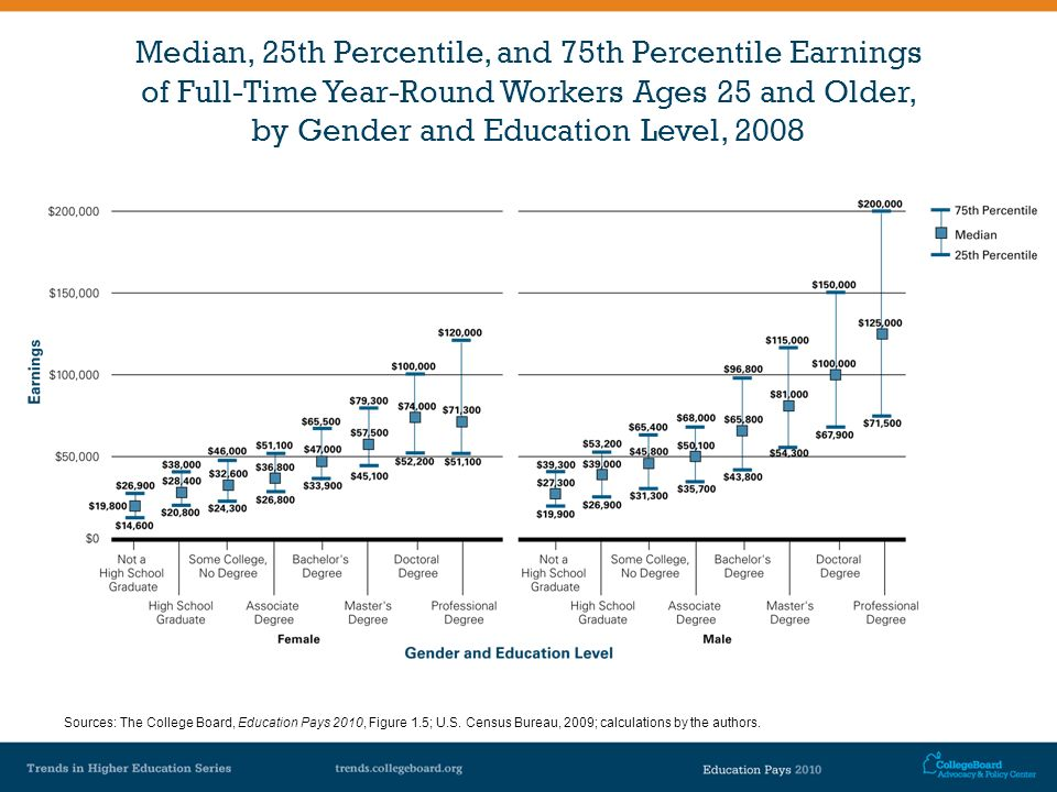 Median, 25th Percentile, and 75th Percentile Earnings of Full-Time Year-Round Workers Ages 25 and Older, by Gender and Education Level, 2008 Sources: