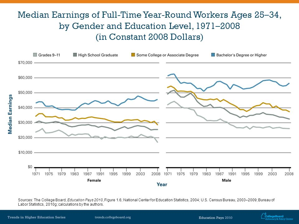 Median Earnings of Full-Time Year-Round Workers Ages 25–34, by Gender and Education Level, 1971–2008 (in Constant 2008 Dollars) Sources: The College B