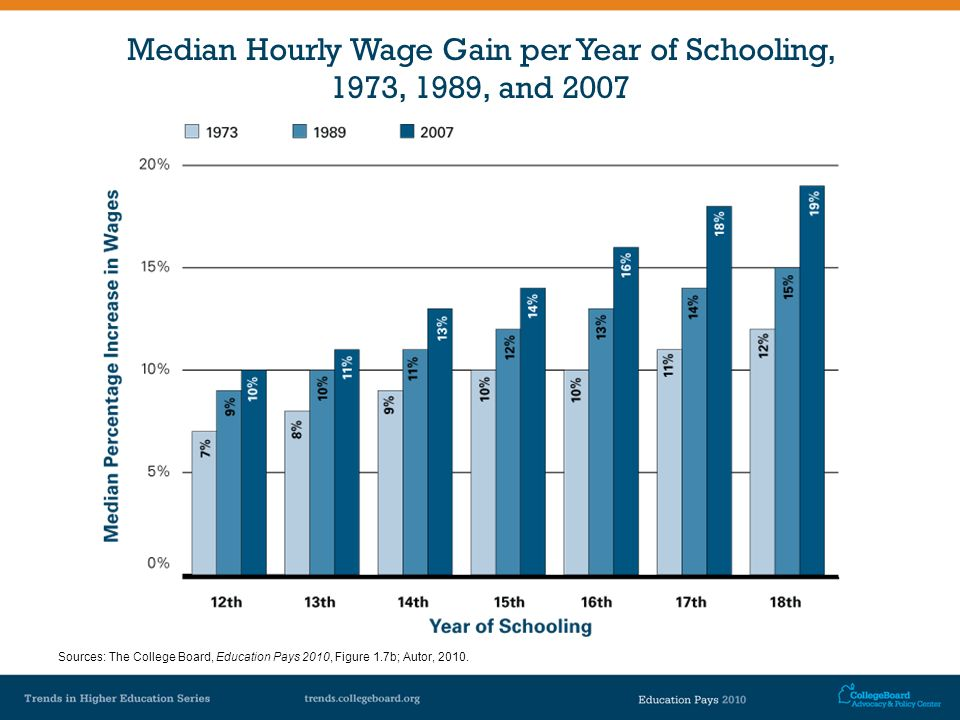Median Hourly Wage Gain per Year of Schooling, 1973, 1989, and 2007 Sources: The College Board, Education Pays 2010, Figure 1.7b; Autor, 2010.