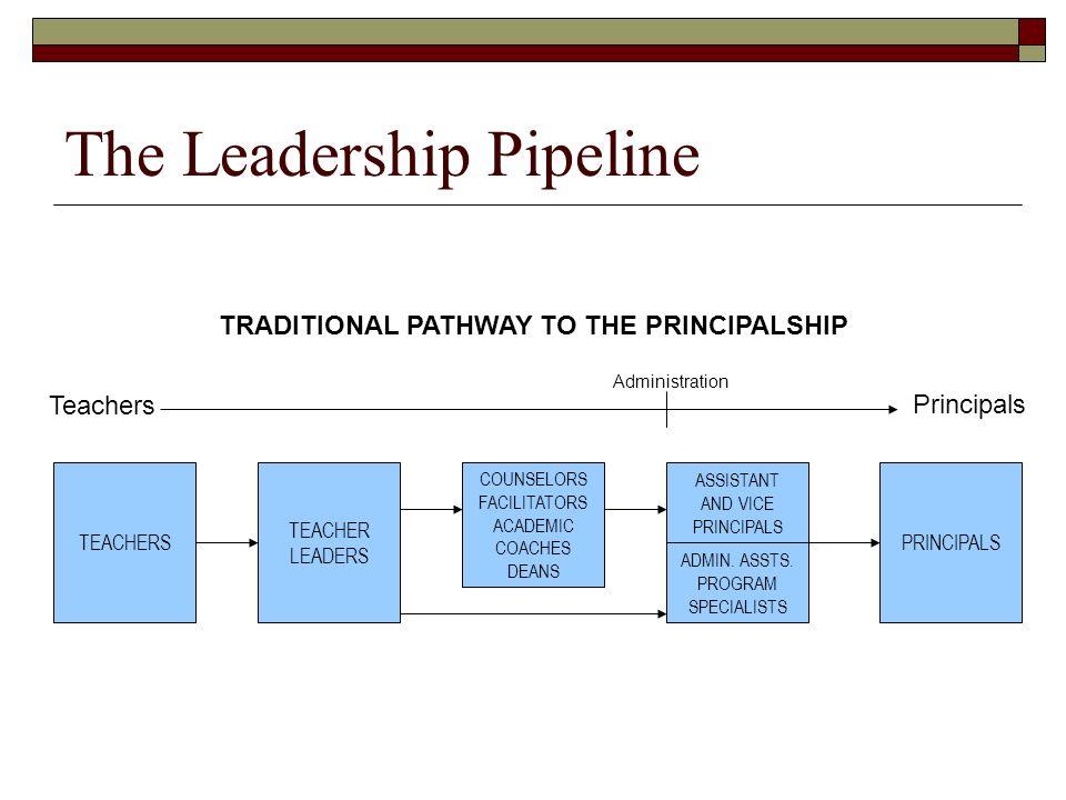 Programs Throughout the Pipeline COUNSELORS FACILITATORS ACADEMIC COACHES TEACHERSPRINCIPALS TEACHER LEADERS ADMIN.