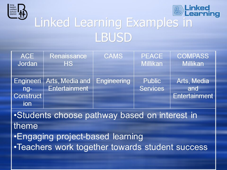 Linked Learning Examples in LBUSD ACE Jordan Renaissance HS CAMSPEACE Millikan COMPASS Millikan Engineeri ng- Construct ion Arts, Media and Entertainment EngineeringPublic Services Arts, Media and Entertainment Students choose pathway based on interest in theme Engaging project-based learning Teachers work together towards student success