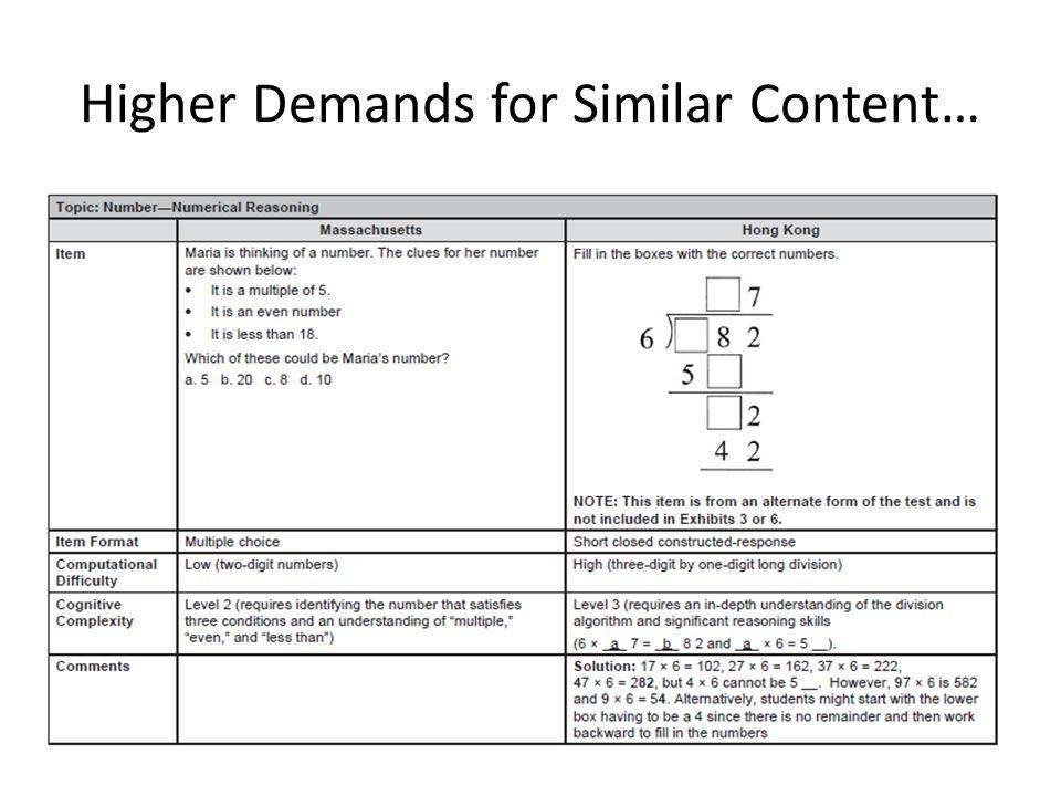 Higher Demands for Similar Content…