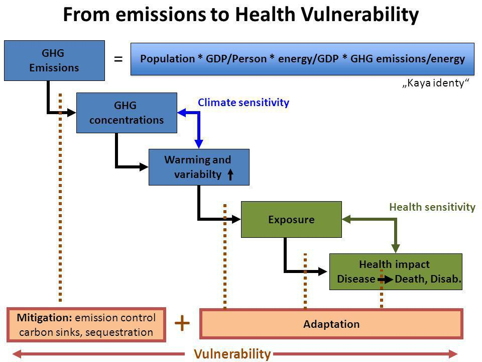 GHG Emissions Adaptation GHG concentrations Warming and variabilty Health impact Disease Death, Disab. From emissions to Health Vulnerability Mitigati