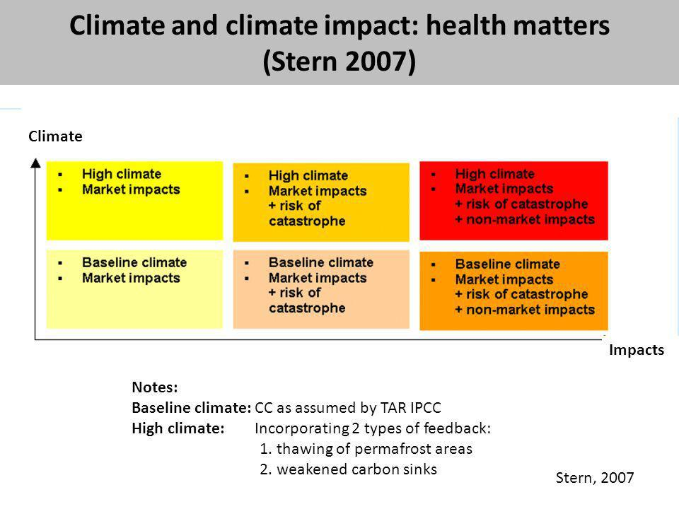 Climate and climate impact: health matters (Stern 2007) Stern, 2007 Notes: Baseline climate: CC as assumed by TAR IPCC High climate: Incorporating 2 t