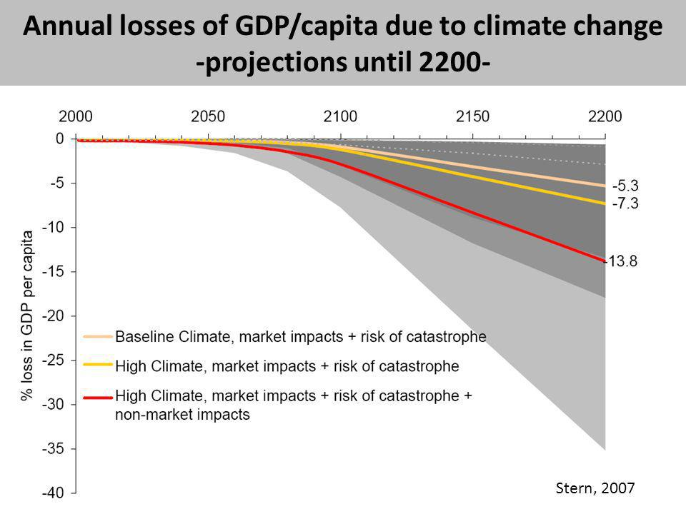 Annual losses of GDP/capita due to climate change -projections until 2200- Stern, 2007