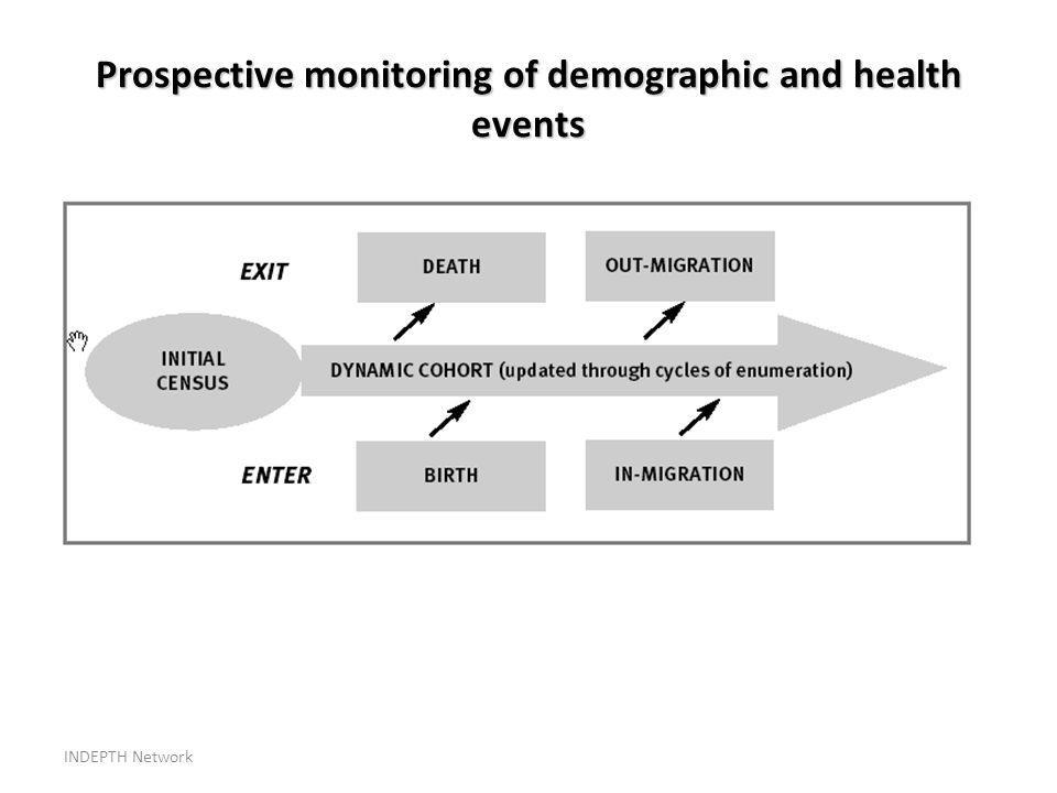 INDEPTH Network Prospective monitoring of demographic and health events