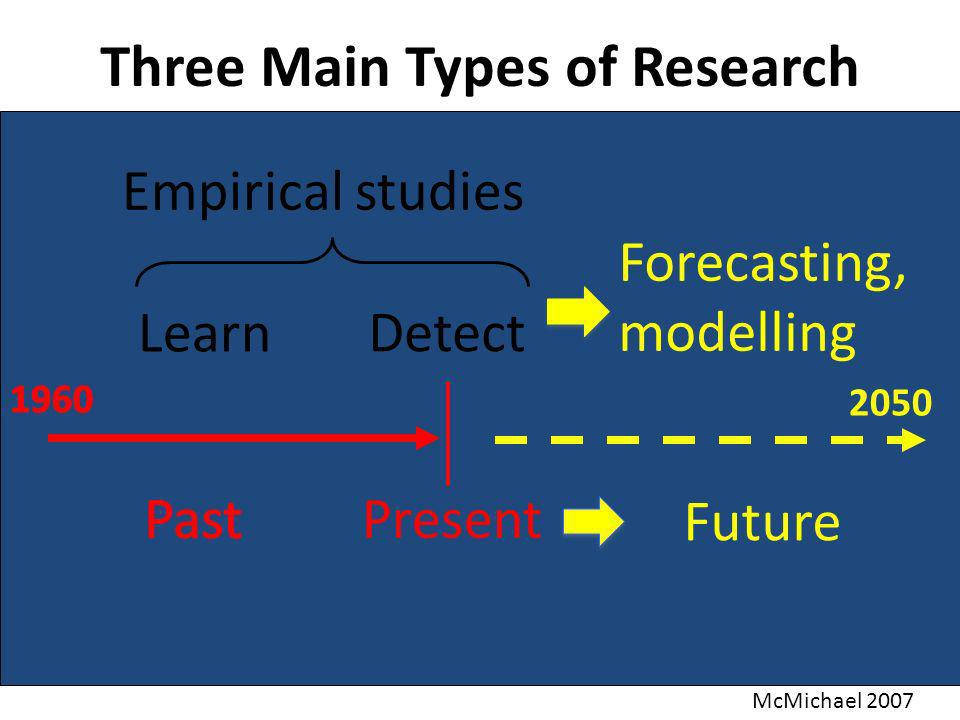 Future Present Learn Detect Forecasting, modelling Three Main Types of Research Empirical studies McMichael 2007 2050