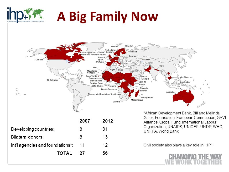 A Big Family Now 20072012 Developing countries:831 Bilateral donors:813 Int'l agencies and foundations*:1112 TOTAL2756 *African Development Bank, Bill