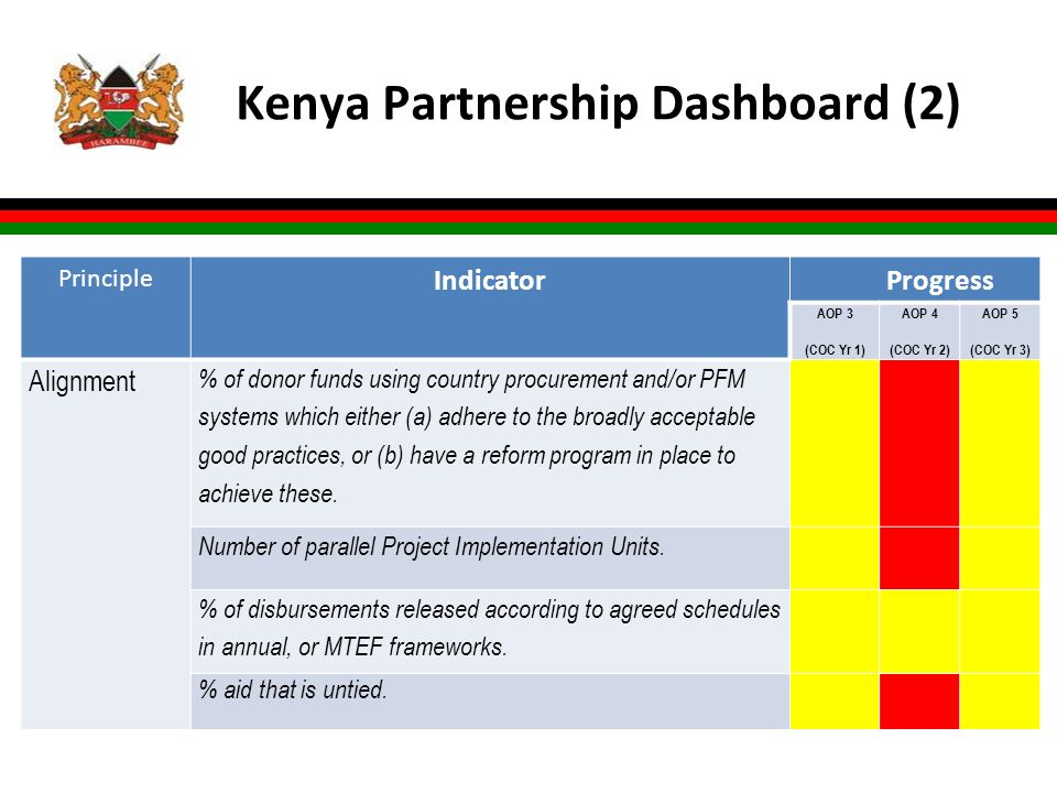 Kenya Partnership Dashboard (2) l xx Principle Indicator Progress AOP 3 (COC Yr 1) AOP 4 (COC Yr 2) AOP 5 (COC Yr 3) Alignment % of donor funds using country procurement and/or PFM systems which either (a) adhere to the broadly acceptable good practices, or (b) have a reform program in place to achieve these.