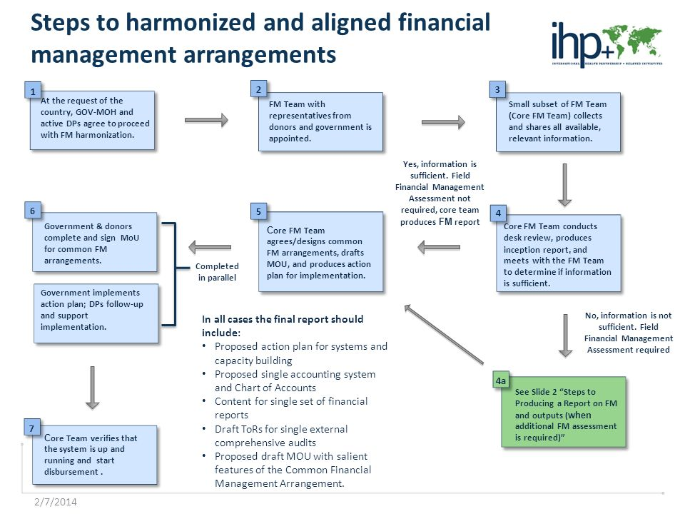 2/7/2014 Steps to harmonized and aligned financial management arrangements At the request of the country, GOV-MOH and active DPs agree to proceed with