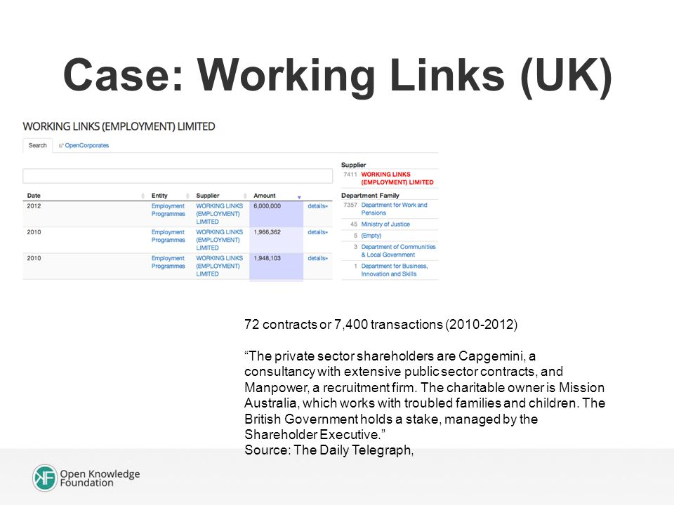 Case: Working Links (UK) 72 contracts or 7,400 transactions ( ) The private sector shareholders are Capgemini, a consultancy with extensive public sector contracts, and Manpower, a recruitment firm.