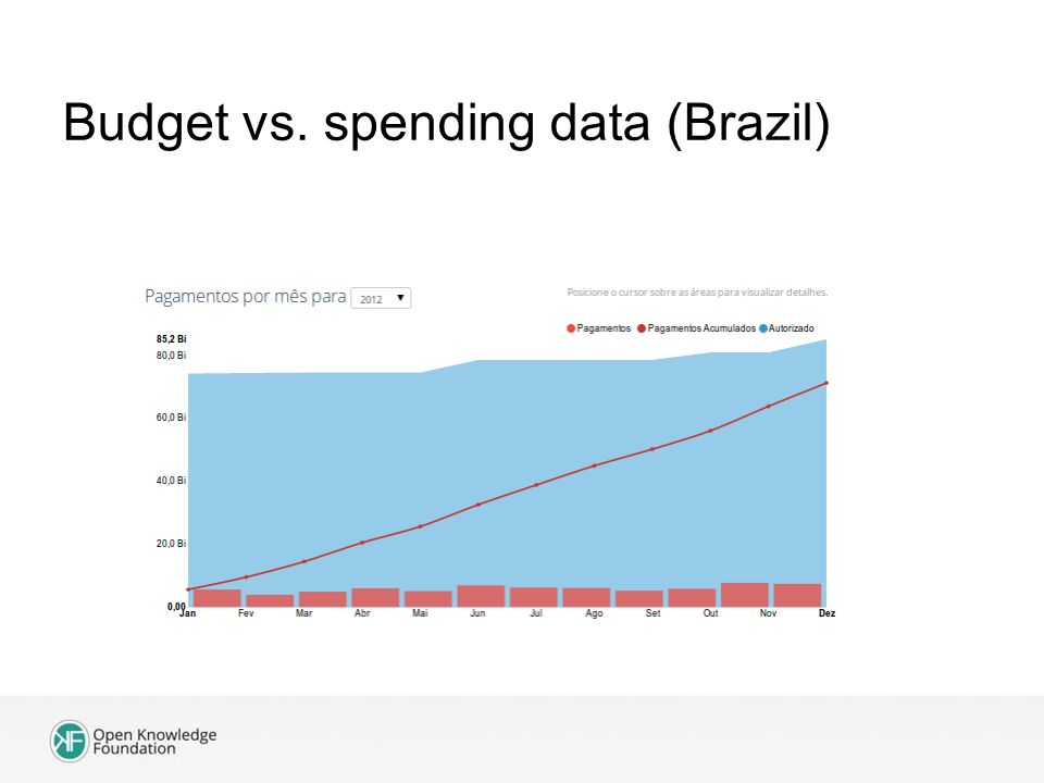 Budget vs. spending data (Brazil)