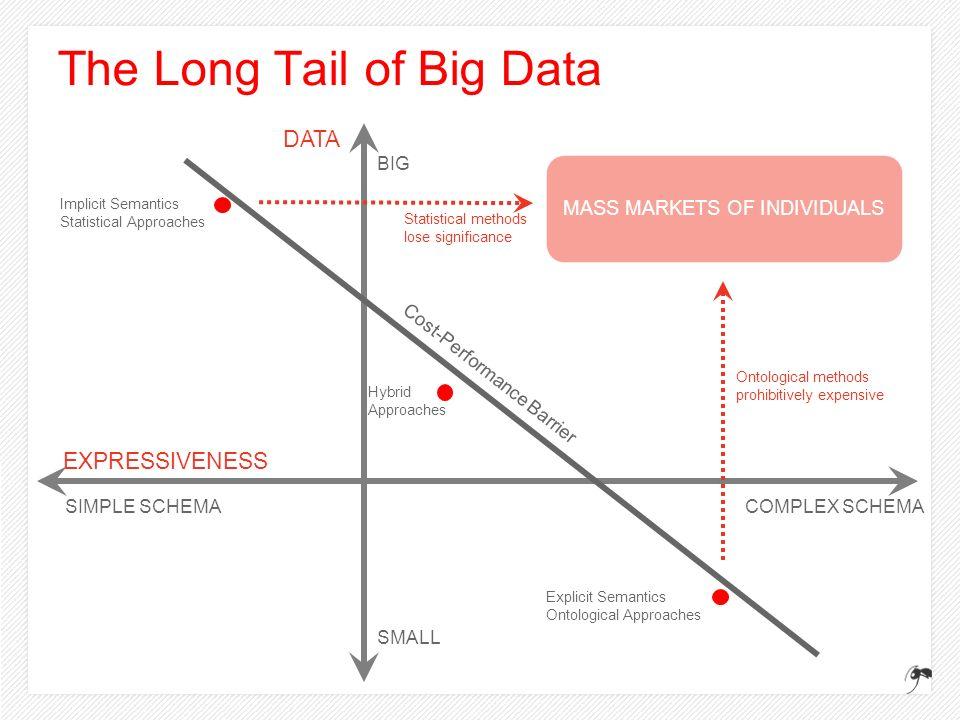 Implicit Semantics Statistical Approaches Explicit Semantics Ontological Approaches The Long Tail of Big Data EXPRESSIVENESS DATA COMPLEX SCHEMASIMPLE