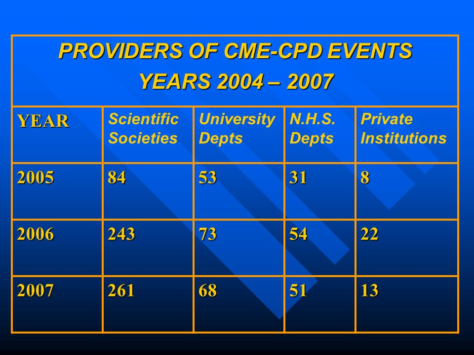 PROVIDERS OF CME-CPD EVENTS YEARS 2004 – 2007 YEAR Scientific Societies University Depts N.H.S.