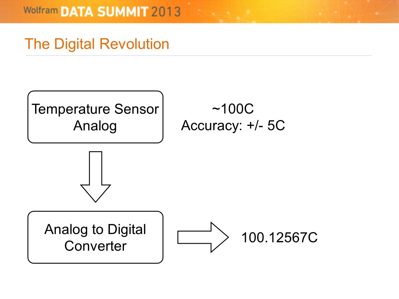 The Digital Revolution Temperature Sensor Analog ~100C Accuracy: +/- 5C Analog to Digital Converter 100.12567C