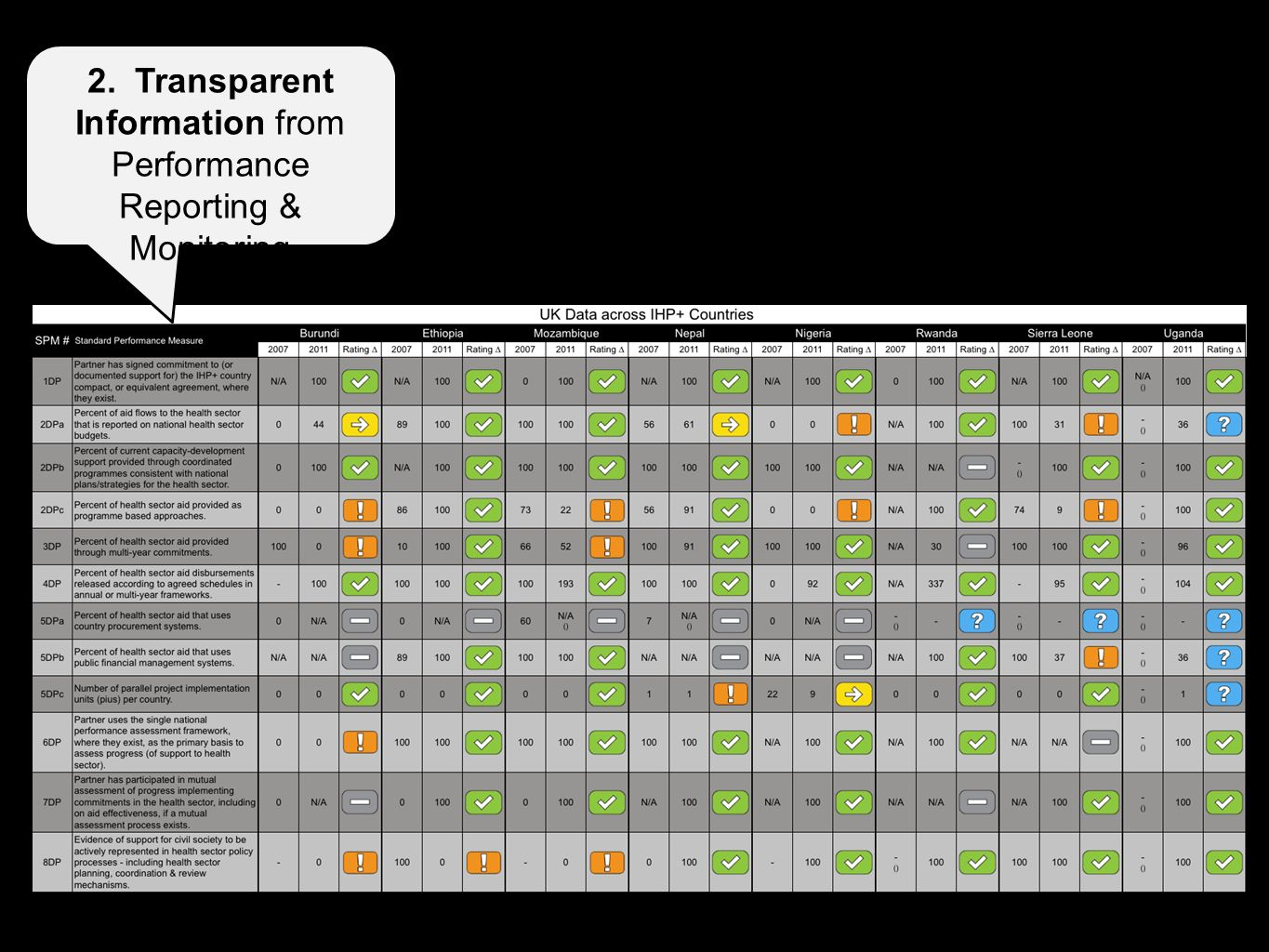 2. Transparent Information from Performance Reporting & Monitoring