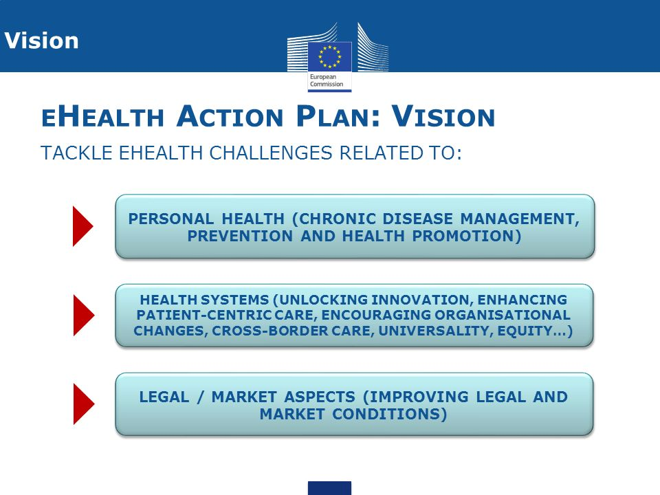E H EALTH A CTION P LAN : V ISION TACKLE EHEALTH CHALLENGES RELATED TO: Vision PERSONAL HEALTH (CHRONIC DISEASE MANAGEMENT, PREVENTION AND HEALTH PROMOTION) HEALTH SYSTEMS (UNLOCKING INNOVATION, ENHANCING PATIENT-CENTRIC CARE, ENCOURAGING ORGANISATIONAL CHANGES, CROSS-BORDER CARE, UNIVERSALITY, EQUITY…) LEGAL / MARKET ASPECTS (IMPROVING LEGAL AND MARKET CONDITIONS)