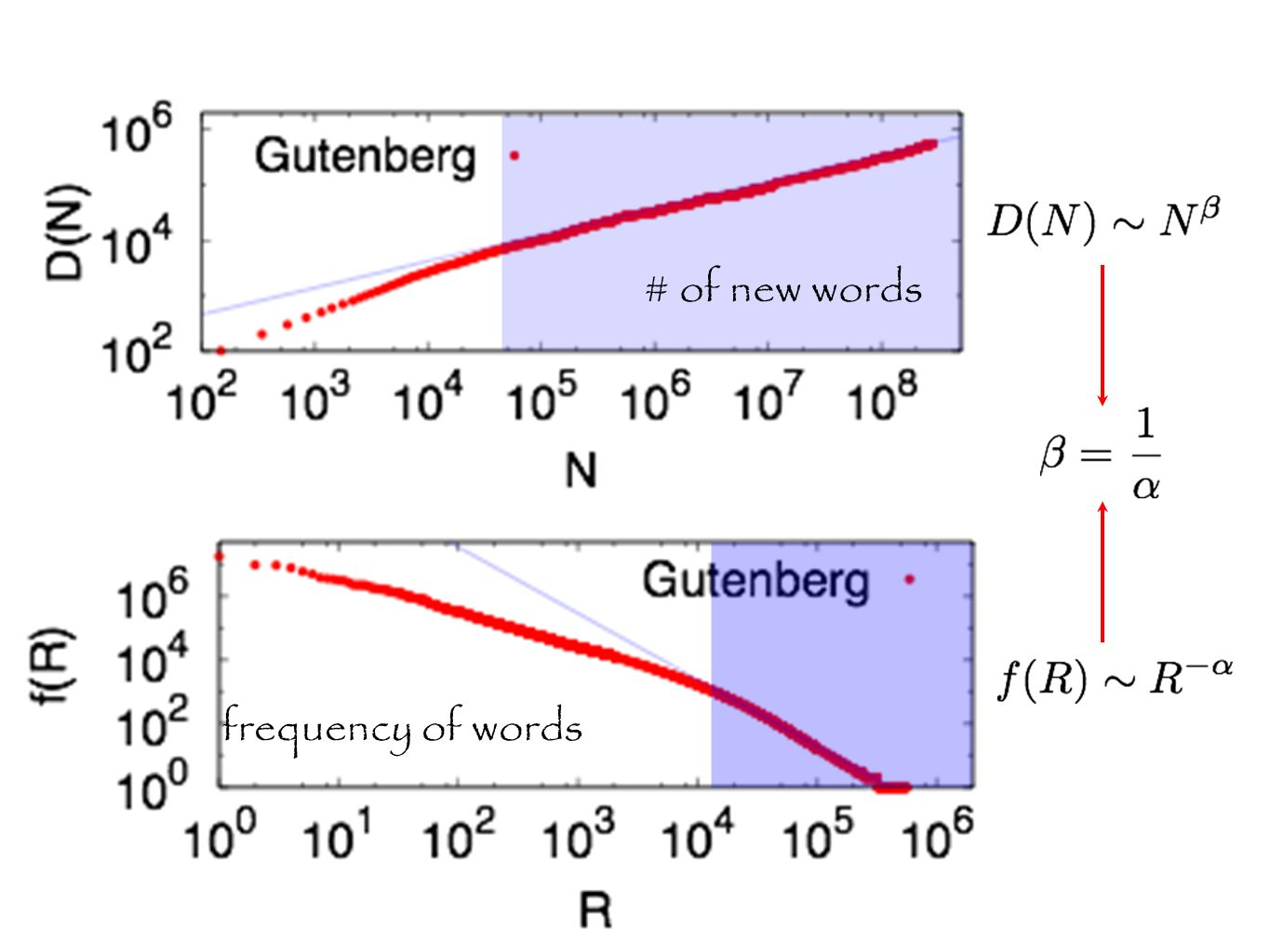 # of new words frequency of words