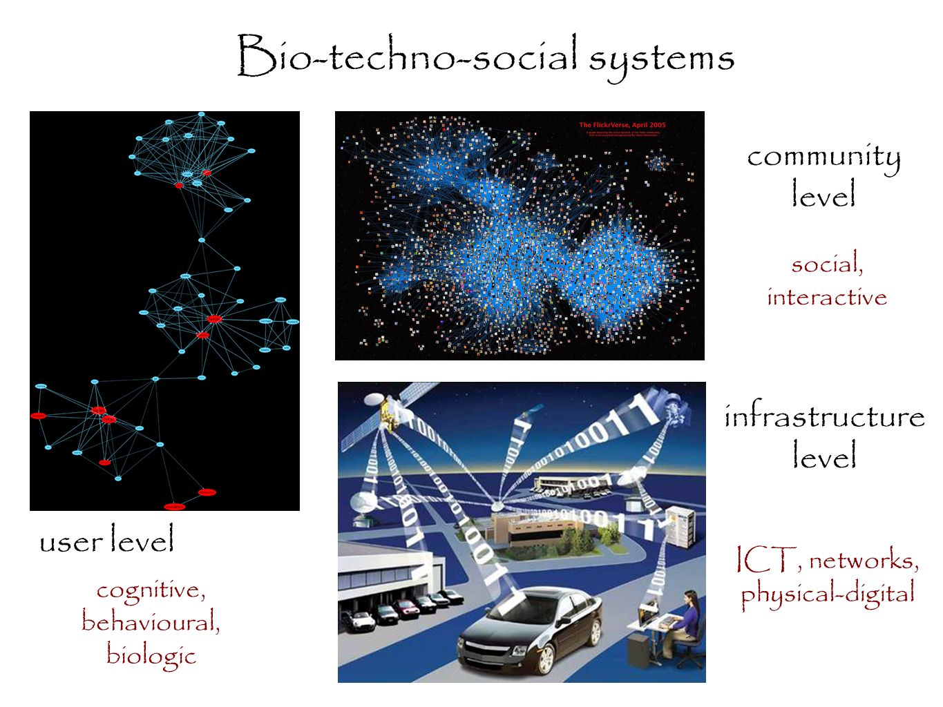 Bio-techno-social systems community level user level cognitive, behavioural, biologic social, interactive infrastructure level ICT, networks, physical-digital