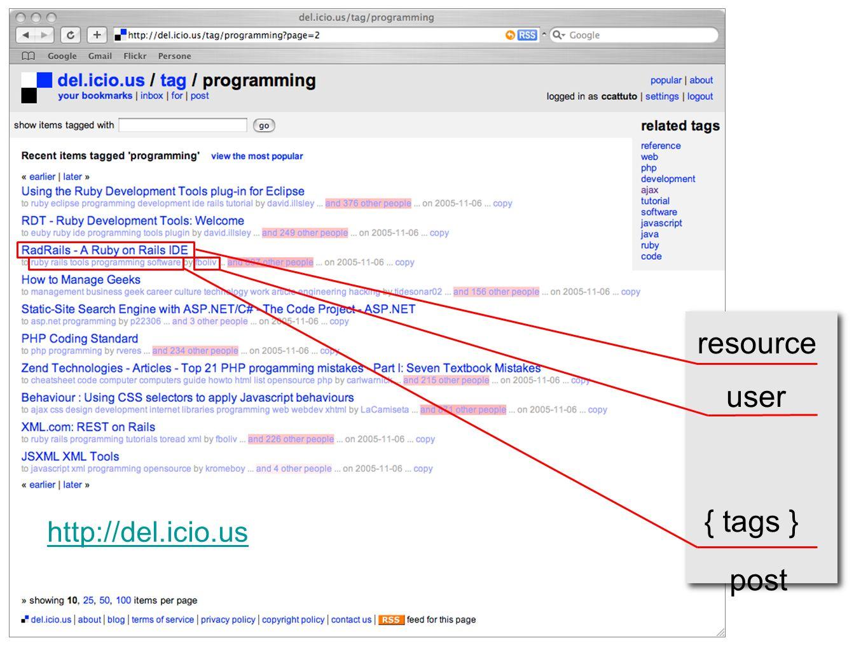 resource user { tags } post http://del.icio.us