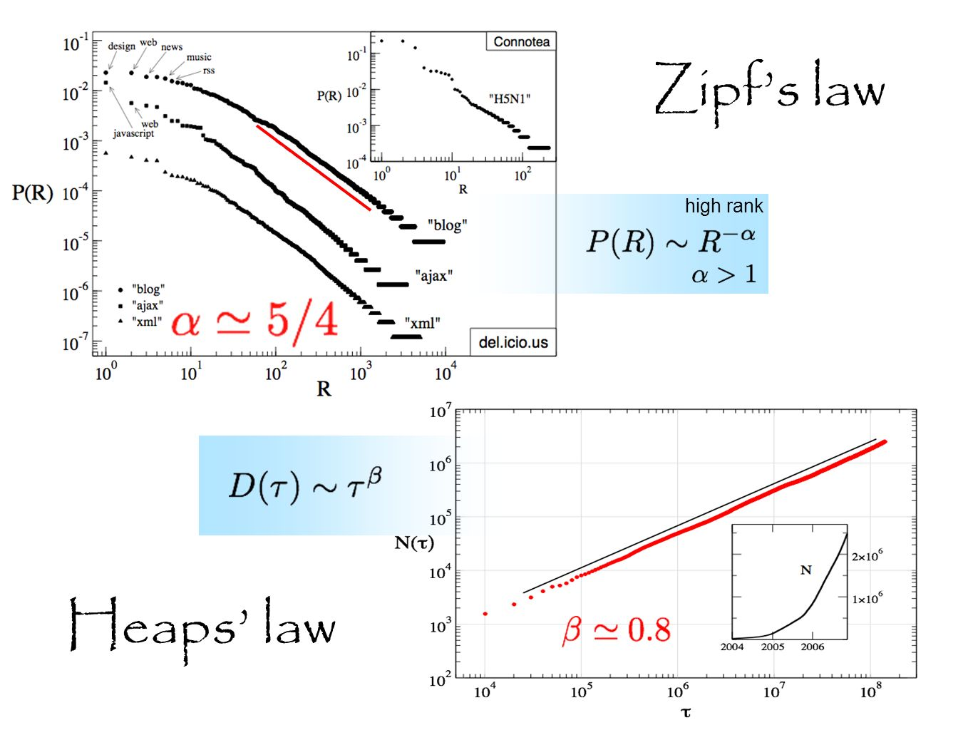 Zipfs law high rank Heaps law