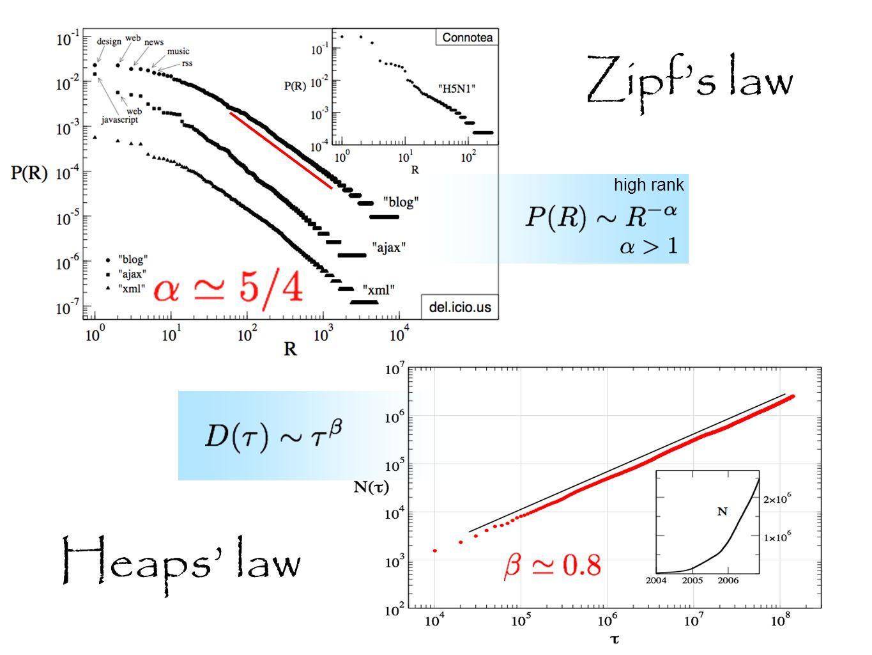 Zipfs law high rank Heaps law